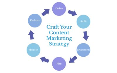 6-Steps to Craft Your Content Marketing Strategy
