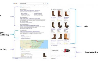 Google Search Engine Result Pages (SERP) Features